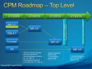 Mbs_bi roadmap